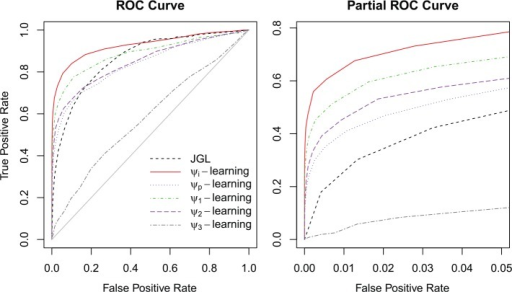 ROC curve and partial ROC curve under FPR < 0.05 for all methods where the sample and network sizes are n = 100 and p = 612, respectively. FPR indicates false-positive rate; JGL, joint graphical lasso; ROC, receiver operating characteristic curve.