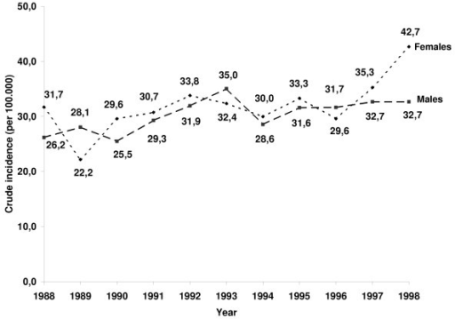Time trend of the crude incidence rates of the invasive colon adenocarcinomas (n = 1379) by gender; 1988–1998.