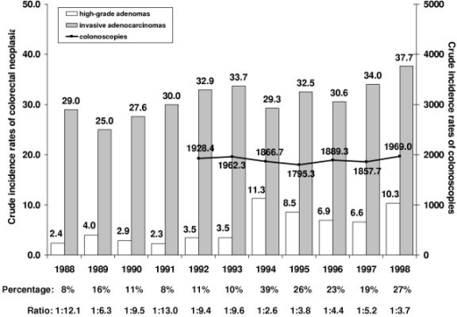 Crude incidence rates and colonic high-grade adenoma / invasive adenocarcinoma-ratio in comparison to colonoscopies: 1988–1998; both genders; n = 254*/1379 cases (*diagnoses by biopsy only included).