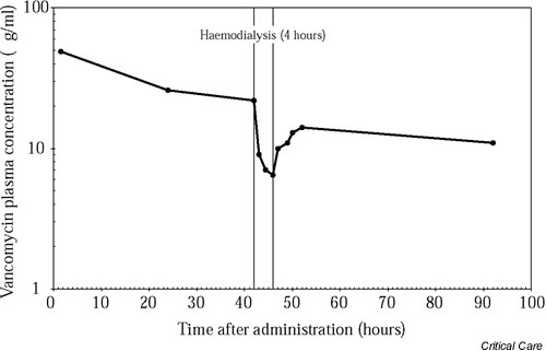 Vancomycin pharmacokinetic profile during chronic haemodialysis: evidence for a postsession rebound in plasma concentration. Reproduced with permission from Welage et al. [22].