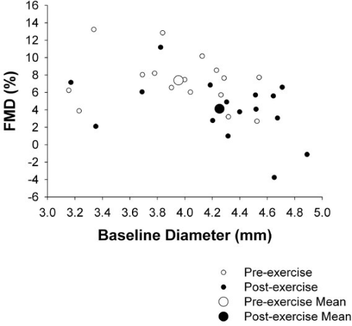 The influence of exercise on baseline diameters and subsequent FMD. Exercise (45 min @ 75% VO2max) was performed by 12 middle aged overweight men on a treadmill. FMD measurements were obtained before and immediately (<10 min) post-exercise.