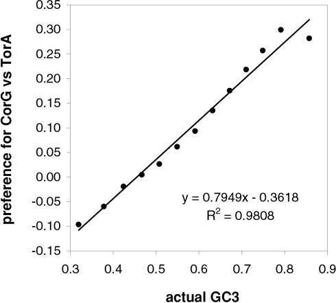 Vertebrate 3rd-position GC content and dinucleotide-motif preferences.The correlation in human coding regions between 3rd-position GC content and the GCvsAT pressure derived from dinucleotide-motif preferences (see also Methods and previous figures).