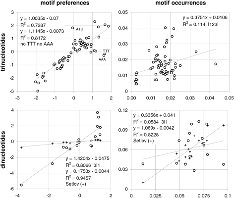 "Preferences and occurrences in coding vs. intronic DNA.The correlation of motif preferences or occurrences (left, right) in the human coding-region dataset (vertical axis) with those in the human intronic DNA dataset (horizontal axis). Also shown are the correlations of intronic-DNA values with values obtained from the whole-genome dinucleotide data from human spleen cells tabulated in Setlov (1976; bottom plots, plus signs, vertical axis; see also methods and Figure 21) where Setlov's motif ""preferences"" are the chi values given the base composition implied by the dinucleotide occurrences."
