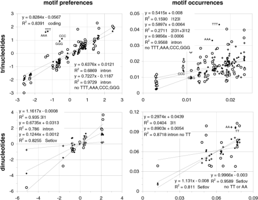 Preferences and occurrences in coding and intronic DNA vs. in non-genic DNA.The correlation between motif preferences and occurrences (left, right) in non-genic DNA (horizontal axis) vs. those in coding and intronic DNA (vertical axis, empty and solid circles). Pluses on the top right are for across-codon motif occurrences (23/1+3/12; vertical axis) and, in the bottom plots, for the dinucleotide occurrences in human spleen cells tabulated in Setlov (1976; left, vertical axis) and for the corresponding chi values derived from Setlov's dinucleotide occurrences (right, vertical axis). See also Methods and Figure 20.