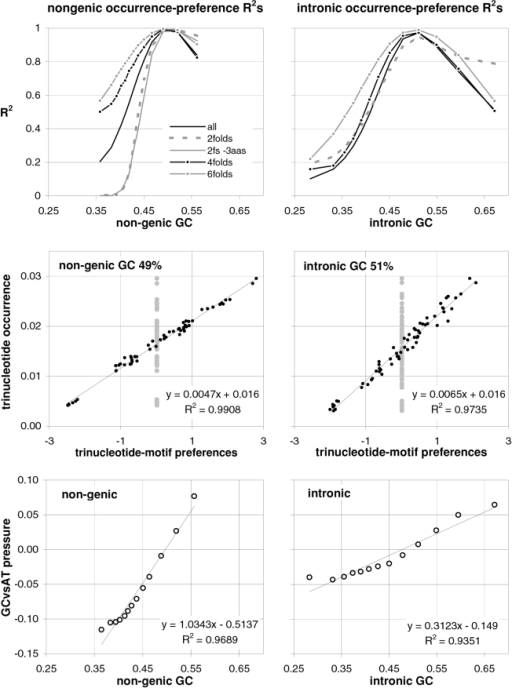 Trinucleotide preference-occurrence correlations in non-genic and intronic DNA vs. GC content.About 4,700 human nongenic DNA sequences and 54,000 human introns, sorted by increasing GC content and subdivided into 13 groups of equal size. On the top are the occurrence-preference R2s within each GC-defined group of nongenic and intron sequences. In the middle are plots of trinucleotide occurrence against motif preferences for the GC groups that gave highest occurrence-preference R2s (49% non-genic GC and 51% intronic GC). At the bottom are the correlations between the GC content and the difference between the sums of the preferences for trinucleotides containing CorG and TorA (see M&Ms).