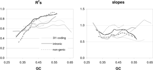Dinucleotide preferences in native vs. simulated DNA as a function of GC content.The R2s and slopes (left, right, vertical axis) of the correlation of dinucleotide preferences in native coding, intronic, and non-genic DNA (black, grey, and segmented grey, respectively) vs. those in DNA simulated using 64×4 matrices estimated from non-genic, coding-region, and intronic substitutions (thin segmented line; solid grey and black thin lines; and all thicker lines, respectively, as a function of increasing GC total (horizontal axis; but the thin black dotted lines are for 3∥1 dinucleotides simulated using intronic 64×4s with erased strand effects; the fit to intronic and non-genic dinucleotides with intronic 64×4s lacking strand effects was almost identical as with full strand effects). Coding-region preferences for 3∥1 dinucleotides were estimated from sequences simulated under Granthamian amino-acid selection.