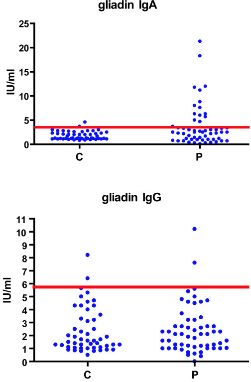 The antigliadin serum IgA and IgG immunoreactivity of healthy controls and of patients with myeloma.