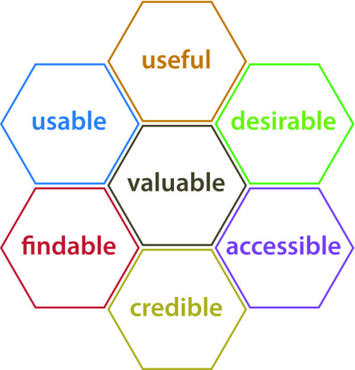 The honeycomb model of user experience, reproduced here with permission from Peter Morville, Sematic Studios LLC.