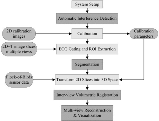 Software Flow Chart For Multi View Reconstructions From Open I