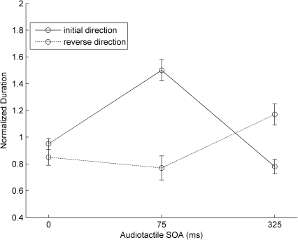 Normalized phase durations of tactile apparent motion in Experiment 2.Normalized phase durations (and associated standard errors) of tactile apparent motion as a function of audiotactile SOA with a shifted full-pairing audiotactile stream.