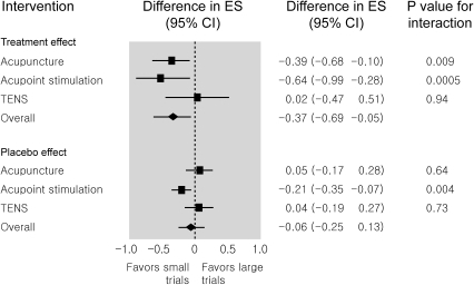 Difference in effect sizes between large trials with at least 100 patients per arm and small trials with fewer than 100 patients.ES  =  effect size.