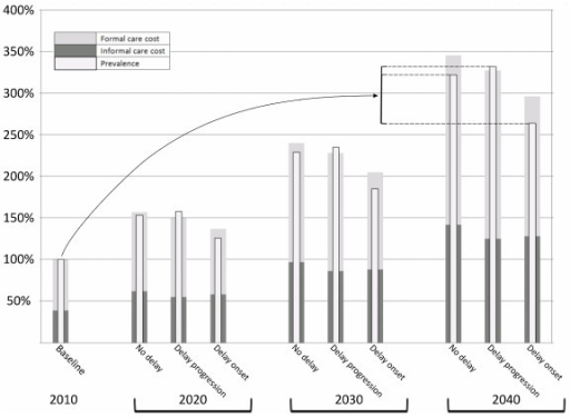 Relative change in dementia prevalence and formal/informal costs in Australia 2010-2040 with and without interventions. Dotted lines illustrate the difference in prevalence between the scenarios at 2040.