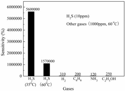 Selectivity for H2S gas from gas mixtures. Reprinted with permission from [116]. Copyright (2009) Springer.