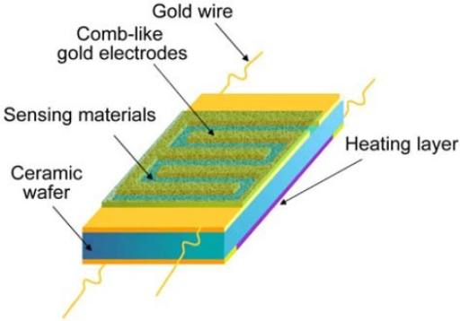 Device structure based on ceramic wafer substrate.