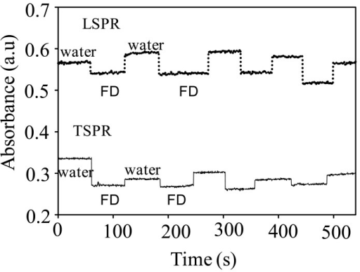 Plasmonic responses of GNR upon the presence and absence of FD (10%) measured at the TSPR and LSPR peaks' wavelength.