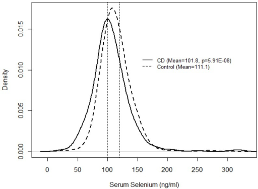 Distribution of serum selenium measures by CD and control group.
