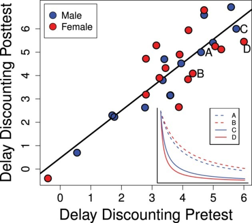 delay or probability discounting in a Definitions of delay discounting can be found in different probability, whether the delay discounting tasks in a typical delay discounting task with human.