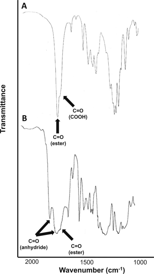 FTIR spectra of thymol-containing diacid 3a (A, top)and polymer 4a (B, bottom).