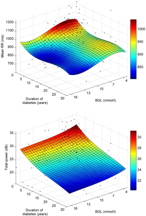 Polynomial least squares surface fits for the associations of mean RR (top) and total power (bottom) with BGL and disease duration.