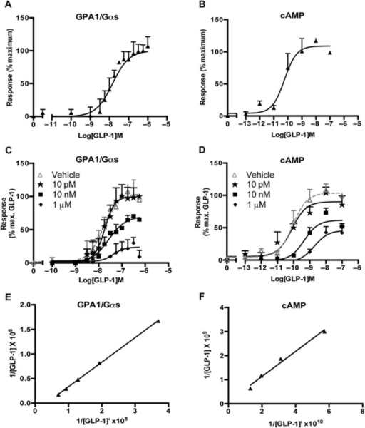 The GPA1/Gαs responses reproduce cAMP data for GLP-1 receptor agonism. (A) Dose-response curves to the natural GLP-1 receptor agonist, GLP-1, were constructed in the yeast strain containing the GPA1/Gαs chimera. Activation of the reporter gene was calculated as a percentage of the maximum response observed. (B) cAMP accumulation was determined following 30 min stimulation of transiently transfected HEK293T cells and expressed as a percentage of the maximum observed. (C) S. cerevisiae containing the GPA1/Gαs chimera and (D) transiently transfected HEK293T cells were stimulated with GLP-1 in the presence of the indicated concentrations of exendin-3. All data are expressed as a percentage of the maximal response in the absence of inhibitor and are mean of 5–8 independent experiments ± SEM. (E) and (F) Double reciprocal plots for GLP-1 in the presence (Y axis) and absence (X axis) of 10 nM exendin-3.