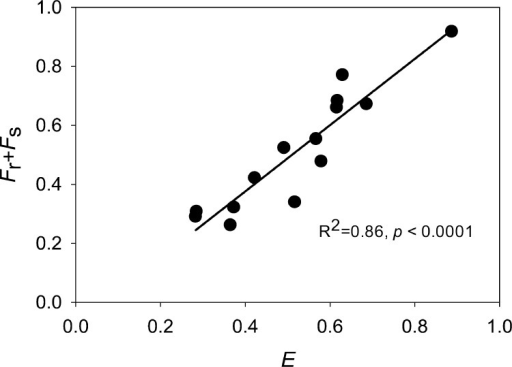 Linear correlation between the accessibility(E) given by the isotope dilution method and thesum of rapid and slowdesorption fractions (Fr + Fs) derived by Tenax desorption (slope =1.12 ± 0.13, R2 = 0.86, p < 0.0001).