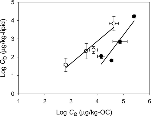 Linear correlation between the lipid content-normalizedtissueresidues of DDXs (log Cb, μg/kg-lipid)in N. arenaceodentata and the organic carbon-normalizedaccessible HOC concentrations (log Ce,μg/kg-OC) in both the PV8C (solid circle) and PV6C sediments(open circle).