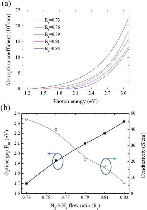 Optical and electrical properties of P-doped Si-NCs/SiNxfilms. (a) Absorption coefficients of the P-doped Si-NCs/SiNx films versus the incident photon energy. (b) Optical gap E04 and electrical conductivity of P-doped Si-NCs/SiNx films as a function of the Rc value.