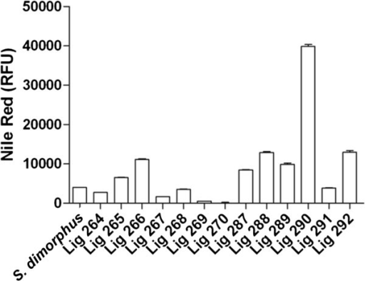 Screening of environmental samples for high-lipid producing microalgae. Analysis of Nile Red stained samples via flow cytometry identified Lig 290 as a high lipid producing sample. Experimental results are based on a mean analysis of 10,000 events and error bars represent standard error of the mean.