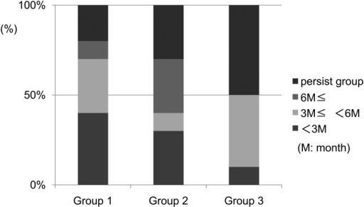 Urinary continence recovery. The number of patients with delayed recovery ofcontinence was slightly increased across the groups, but without statisticalsignificance.