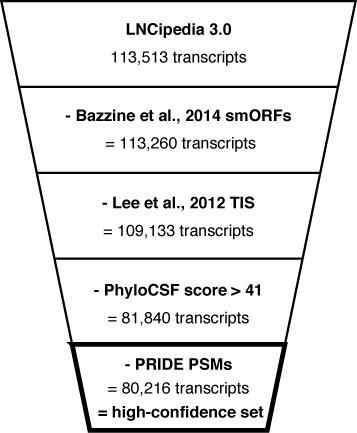 Transcripts with a likely coding potential are removed in the definition of a high-confidence set. Transcripts containing small ORFs (25), TIS (24), PhyloCSF score greater than 41 or PSMs with an identification confidence higher than 90% are excluded.