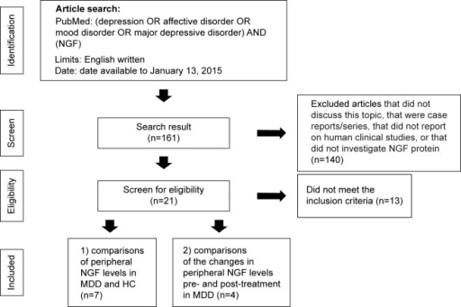 Flow chart of the selection strategy and inclusion/exclusion criteria for this meta-analysis.Abbreviations: NGF, nerve growth factor; MDD, major depressive disorder; HC, healthy control.