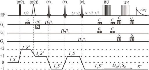 "Pulse sequence diagram of the localized iDQCJRES.Full vertical bar is the non-selective RF pulse, Gauss-shaped pulse is solvent-selective RF pulse, Sinc-shaped pulses stand for three slice-selective refocusing π RF pulses, trapezoids along three orthogonal directions are slice-selective gradients, vertical-line represent ""W5"" binomial π pulses. G and -2G are coherence selection gradients, G1 and G2 are crasher gradients for the water suppression. The coherence transfer pathway is presented and the product operators are applied to show the coherence states of solvent I and solute S spins."