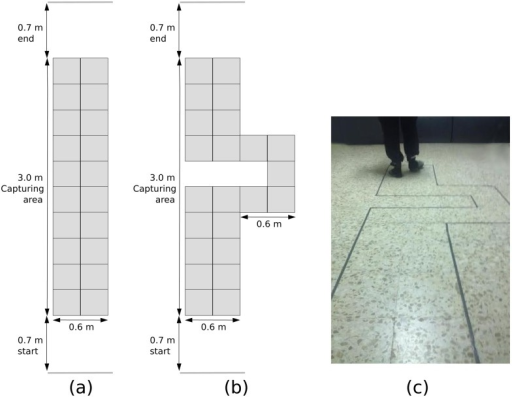 Straight-line path (a). Turning path (b). During the experiment (c).