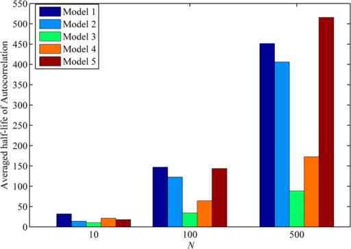 Averaged Half-life of autocorrelations of five models.For each model, the half-life of autocorrelation is measured in each species and then is averaged over species within the model. N is varied with 10, 100, and 500.