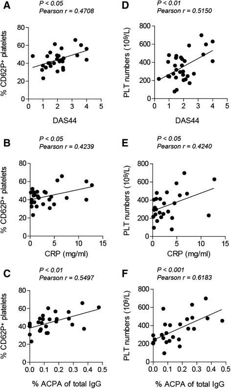 Platelet phenotype correlates with disease activity. The expression of P-selectin (CD62P) was determined on isolated platelets from patients with rheumatoid arthritis (RA) and correlated with Disease Activity Score in 44 joints (DAS44) (a), C-reactive protein (CRP) levels (b) and anti-citrullinated protein antibodies (ACPA) (c). Platelet (PLT) numbers correlated with DAS44 score (d), CRP levels (e) and ACPA levels (f). IgG immunoglobulin G