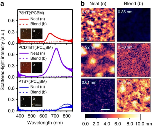 Mie-absorption-induced scattering in absorber-coated planar Ag films.(a) DF scattered-light spectra of various neat conjugated polymer (n, solid lines) and polymer:fullerene blend (b, dashed lines) coatings on planar Ag substrates. Insets are true-colour DF images of the coatings on planar Ag substrates and were captured from regions where the DF spectra were acquired. All images are on the same length scale (scale bar, 100 μm, and is shown for PTB7:PC70BM/Ag). (b) AFM surface topography of planar Ag substrates with neat polymer and polymer:fullerene blend coatings corresponding to those in (a). Root-mean-square (r.m.s.) surface roughness values are shown on each image; all images are on the same length scale (scale bar, 500 nm, and is shown for neat PTB7) and height intensity scale, except for neat P3HT (height intensity values are 2.5 × the values on the height scale bar).