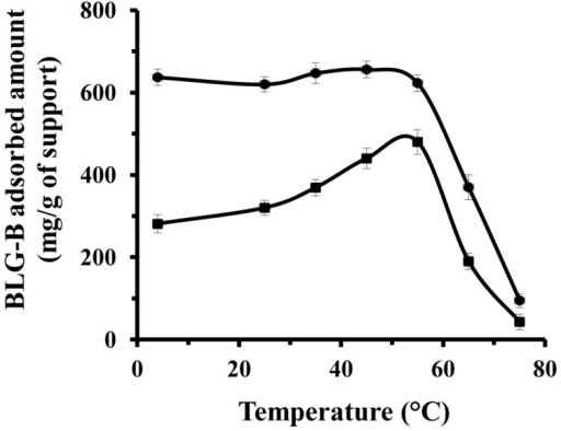 the effect o temperature on a