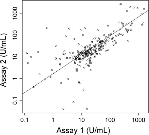 Correlation between Assay 1 and Assay 2.The log-transformed CA 19–9 values of all subjects from Assay 1 and Assay 2 were plotted with respect to each other. Each circle indicates an individual patient sample. The trendline is the linear-least squares best fit, and the Spearman's rank correlation coefficient is 0.74.