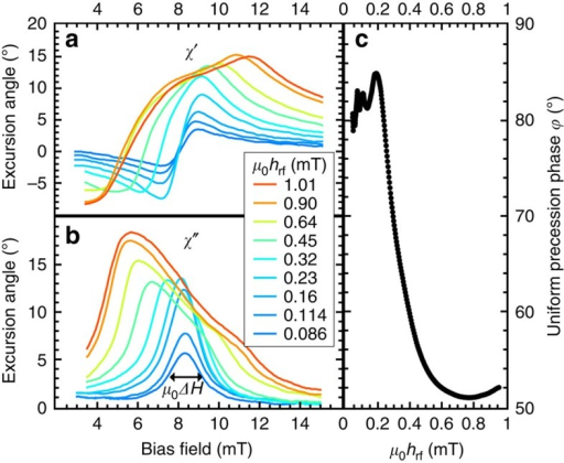 Time-resolved ferromagnetic resonance measurements at 2.5 GHz.(a) In-phase and (b) out-of-phase components of the normalized dynamic XMCD signal in units of degrees corresponding to the real and imaginary parts of the susceptibility. The maximum of the imaginary part of the susceptibility shifts to lower fields when a critical excitation level is reached15. Owing to the normalization procedure with static XMCD hysteresis loops, the absolute error for the excursion angles is below 5%. (c) From data as shown in a and b, the phase angle of magnetization with respect to the driving field is determined at the low amplitude FMR field, HFMR. The main mechanism limiting growth of the precession amplitude with an increasing driving field is a shift in the phase of the precessing magnetization. The instrumental limitations during these measurements lead to a phase error of up to 10°.