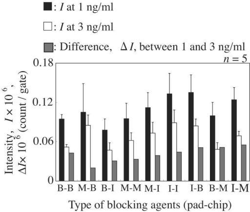 Comparison of the intensities between the nine combinations of blocking agents (B: BSA-PBS-T, M: milk protein, I: IgG polymer).
