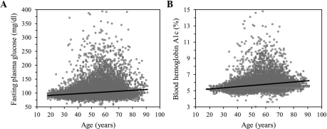 Correlation of fasting plasma glucose level or blood hemoglobin A1c content with age. Correlations were examined for (A) fasting plasma glucose level (28,080 measurements) or for (B) blood hemoglobin A1c (21,018) in longitudinal data for all the subjects. The line in each panel represents a least-squares plot of the data. (A) P=1.16×10−181, R2=0.0290, fasting plasma glucose (mg/dl)=86.0027+0.2916x; (B) P<1.00×10−64, R2=0.0687, blood hemoglobin A1c (%)=4.9157+0.0146x. x, age (years).