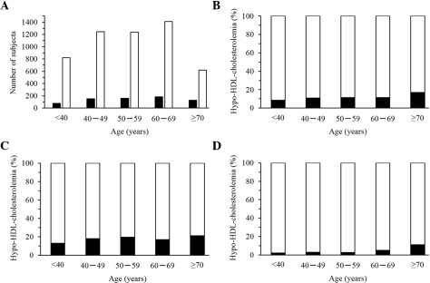 Association of the prevalence of hypo-high-density lipoprotein (HDL)-cholesterolemia to age in cross-sectional analysis. The association of (A) the number or (B-D) percentage of subjects with hypo-HDL-cholesterolemia to age was examined in (A and B) all the subjects (699 with hypo-HDL-cholesterolemia, 5,328 controls), as well as in (C) men (589 with hypo-HDL-cholesterolemia, 2,763 controls) and in (D) women (110 with hypo-HDL-cholesterolemia, 2,565 controls) separately. Subjects with hypo-HDL-cholesterolemia and the controls are represented by closed and open columns, respectively. (A and B) P=3.97×10−6; (C) P=0.0062; (D) P=6.46×10−10.