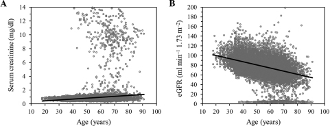 Correlation of serum creatinine concentration or estimated glomerular filtration rate (eGFR) with age. Correlations were examined for (A) serum creatinine (25,770 measurements) or (B) eGFR (25,770) in longitudinal data for all the subjects. The line in each panel represents a least-squares plot of the data. (A) P=1.62×10−95, R2=0.0166, serum creatinine (mg/dl)=0.1873+0.0129x; (B) P<1.00×10−64, R2=0.1769, eGFR (mg min−1 1.73 m−2)=112.7669–0.6433x. x, age (years).