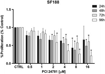 Analysis of cell proliferation of the SF188 line after treatment with PCI-24781. *p < 0.05 for treated cells compared to control