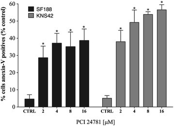 Percentage of annexin V-positive cells after treatment with PCI-24781 in the SF188 and KNS42 lines. *p < 0.05 for treated cells compared to control