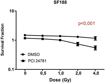 PCI-24781 radiosensitizes the SF188 line. *p < 0.001. Data are reported as the mean ± standard deviation of three independent experiments. p values obtained by linear regression are shown for all cell lines (DMSO versus PCI-24781)