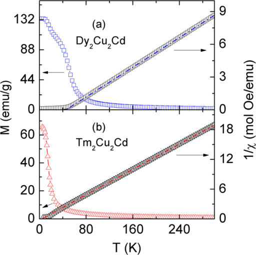 Temperature dependence of magnetization (M, left scale) and the reciprocal susceptibility (1/χ, right scale) for Dy2Cu2Cd (a) and Tm2Cu2Cd (b) compounds under the magnetic field of H = 10 kOe, respectively.
