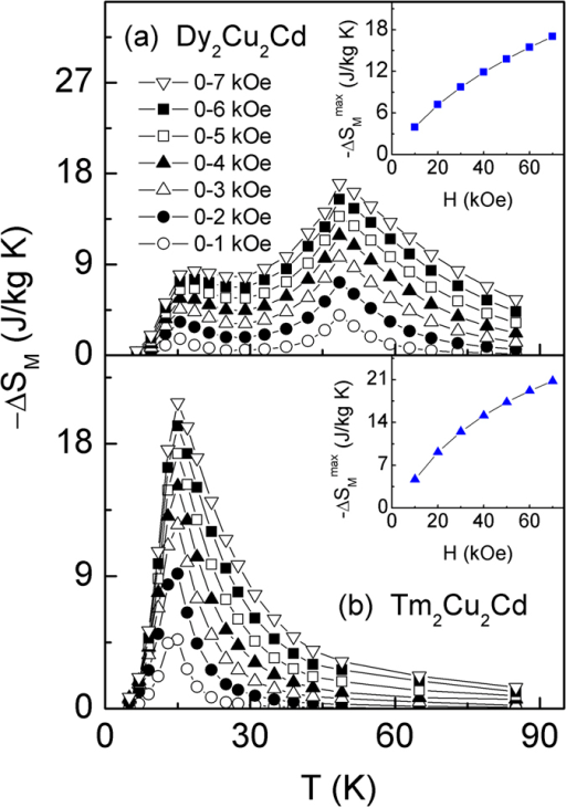 The magnetic entropy change −ΔSM as a function of temperature for various magnetic field changes ΔH up to 0–70 kOe for Dy2Cu2Cd (a) and Tm2Cu2Cd (b) compounds, respectively. Insets of (a,b) show the maximum values of magnetic entropy change (−ΔSMmax) as a function of the magnetic field changes for Dy2Cu2Cd and Tm2Cu2Cd compounds, respectively.