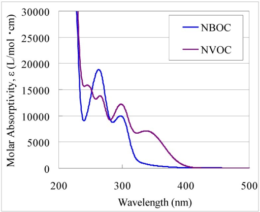 UV-Vis spectra the free ligands 1 (NBOC) and 2 (NVOC). Where NBOC is 4-(2-nitrobenzyloxycarbonyl)catechol, NVOC is 4-(6-nitroveratryloxycarbonyl)catechol.