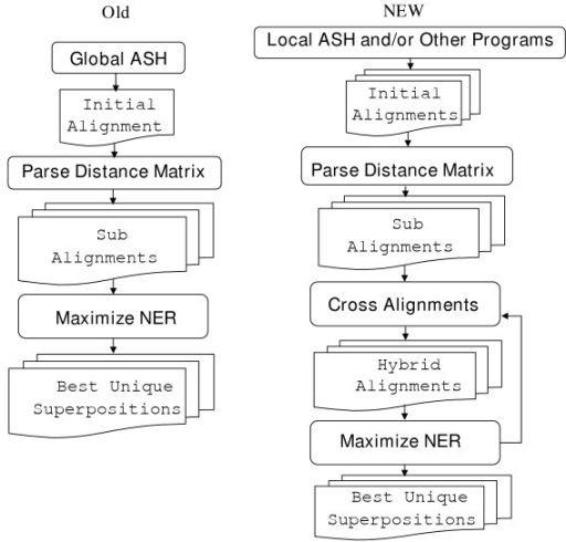 diffrence betwwen algorithim n flow chart: Gash flowchart a flow chart of the global ash ner old open i